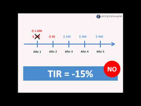 ¿Qué es la TIR?