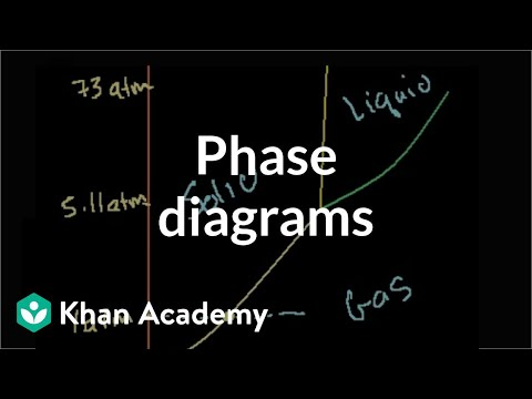 Phase diagrams video states of matter khan academy ccuart Gallery