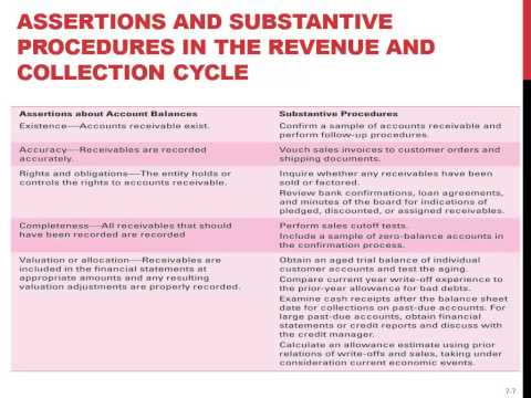 Auditing: Revenue & Collection Cycle: Lecture 10 - Professor Helen Brown Liburd (Spring 2014)