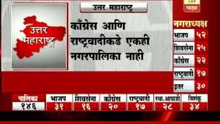Nagar Palika Election Result : North Maharashtra