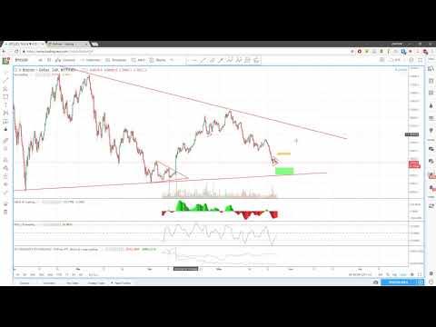Ежедневный анализ цены биткоина 26.05.2018 видео
