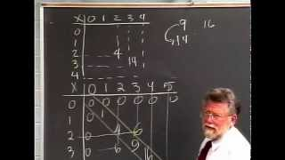 Lecture 4 - Developmental Arithmetic: Math 10