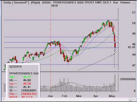 Online Trading Stock Market Review 5/7/10
