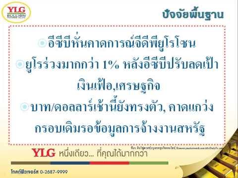 YLG บทวิเคราะห์ราคาทองคำประจำวัน 04-09-15