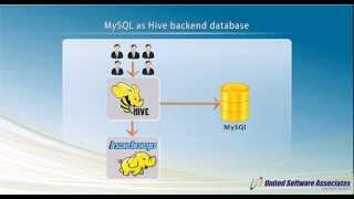 MySQL As Hive Backend Database In Hadoop Cluster