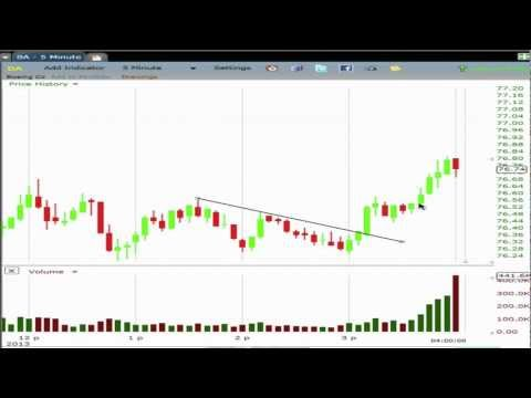 Intraday Swing Trading Strategies – Price Action and Volume