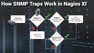 How SNMP Traps Work in Nagios XI network monitor