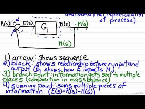Block Diagram Reduction Rules Casacde Parallel Moving Pickoff