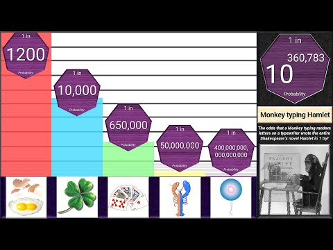 Probability Comparison: Rarest Things in the Universe
