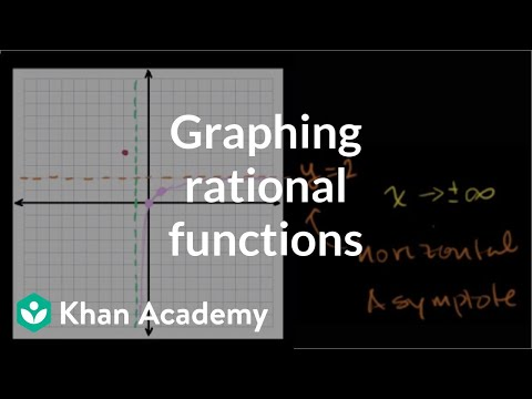 Graphing Rational Functions Worksheet 1 Horizontal Asymptotes Answer