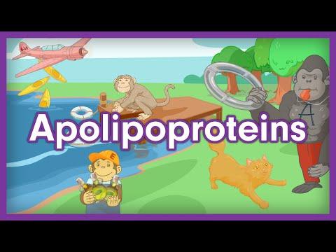 Apolipoproteins - Step 1 Biochem Visual Mnemonics