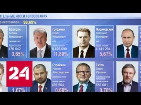 Подсчет голосов близок к завершению: у Владимира Путина - 7665% - Россия 24 - DomaVideo.Ru