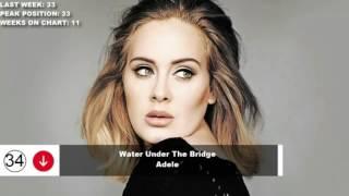 TOP 40's Tangga Lagu Mancanegara Februari 2017