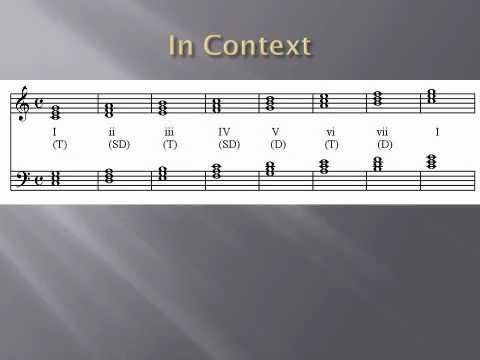 compose - A way to develop basic music composition skills by starting with a chord progression and then learning to write a melody. Using this method can be a great st...