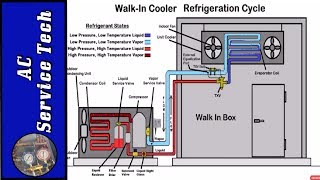 "In this HVAC Training Video I go over the Basic Refrigeration Cycle of a Walk-In Box Refrigeration System along with the Operation. I Explain the Refrigerant States, Superheat, Subcooling, Pressure and Temperature along with Component Identification and Functions of Each Part. Supervision is needed by a licensed HVAC Tech while doing this as Experience and Apprenticeship garners Wisdom and Safety.These Videos are all part of our Training Series on HVACR Service, Installation, Preventative Maintenance, General Knowledge, and Tips. Please comment and ask for videos that you would like to see in the future! We come out with new videos every few days from my job sites, service calls, and the training shop! I hope you enjoy and find them very beneficial! See you next time at ACSERVICETECH Channel!Check out this Playlist Next!Refrigeration Cycle, Superheat and Subcooling Playlist!https://www.youtube.com/playlist?list=PLxnHR5_D2ojwbAc7K7DsjuasaDVfJeGSeACSERVICETECH is a participant in the Amazon Services LLC Associates Program, an affiliate advertising program designed to provide a means for sites to earn advertising fees by advertising and linking to Amazon.com.You can enter Amazon through this Affiliate Link found here or in the "" Discussion"" Channel Page Comments http://amzn.to/2aenwTqPrices are the same as usual. (Link has to be clicked on from an ACSERVICETECH YouTube source and not cut and pasted)Here is a link to the Digital Refrigerant Scale used in the videohttp://amzn.to/2b9oXYl   Here is the Link for the Yellow Jacket Refrigerant Manifold Gauge Set used in the videos http://amzn.to/2aenwTqHere is a link to Refrigerant hoses with valves used in the videos  http://amzn.to/2aBumVIHere is a link to the Appion core removal and vacuum tool- http://amzn.to/2t5ogIbHere is the link for the Imperial Kwik Charge 535-C- http://amzn.to/2uipEI6 Here is the link to the Fieldpiece SDMN6 Dual Pressure Testing Manometer with Pump-http://amzn.to/2jyK5KaHere is a link to the UEI DL389 Multimeter used in the video  http://amzn.to/2av8s3qHere is a link for RectorSeal Bubble Gas Leak Detector http://amzn.to/2ckWACnHere is a link to a Dual Readout Temperature Meter with two k type temp sensors-   http://amzn.to/2sQffyBHere is a link to the Air Acetylene Torch setup-    http://amzn.to/2aQalsb  Here is a link the Nitrogen Regulator    http://amzn.to/2bXdR5fHere is a link to the Nitrogen Flow Meter    http://amzn.to/2brvoBgHere is a link for the Supco Magnet Jumpers http://amzn.to/2gS4h6zHere is a link to the thermostat 3/32 screwdriver --  http://amzn.to/2hxt7uKHere is a link to the JB 6 CFM Vacuum Pump   http://amzn.to/2nqbvo8Here is a link to 1 gallon of JB Vacuum Pump Oil   http://amzn.to/2mGrlXyHere is a link to the Supco Vacuum Micron Gauge  http://amzn.to/2bH98bOHere is a link to the 1/4"" by 1/4"" female coupler from Supco - http://amzn.to/2kFrbU9Here is a link to the Hilmor 4 port Aluminum Manifold Gauge Set- http://amzn.to/2m4QLikHere is a link to the General Tools digital Psychrometer http://amzn.to/2cSHsi1Here is a link to the Amprobe Digital Psychrometer http://amzn.to/2d7cGkWHere is a link to the Fieldpiece SDP2 Digital Psychrometer- http://amzn.to/2nniMVRHere is the link for the Ratcheting Service Wrench   http://amzn.to/2dGV4NhHere is a link to the Appion G5 Twin Recovery Pump   http://amzn.to/2dGSEyr Here is a link to the Malco Sheet metal scribe-   http://amzn.to/2qCwu9DHere is a link to the Wiss Right Tin Snips-   http://amzn.to/2rGnBvXHere is a link to the Wiss Bulldog snips-   http://amzn.to/2rd1Dz5Here is a link to the Malco 90 Degree Right Hand Vertical Snips-   http://amzn.to/2qHHpu4Here is a link to the Malco 90 Degree Left Hand Vertical Snips-   http://amzn.to/2qHF564Here is the link for the Malco 3"" Blade Combination Snips-   http://amzn.to/2dz7EjcHere is a link to the Wiss 12"" Folding Tool/Breaker Bar-   http://amzn.to/2qD3LxiHere is a link to the Wiss 18"" Folding Tool/Breaker Bar-   http://amzn.to/2sg8EOcHere is a link to the Wiss 24"" Folding Tool/Breaker Bar-   http://amzn.to/2qI36dzHere is a link to the Malco Snap Lock Punch-   http://amzn.to/2cY53AgHere is a link to the Wiss 3 Pack Tin Snips-   http://amzn.to/2bHWhWOHere is a link to the Wiss 5 Blade Crimper-   http://amzn.to/2bwTlsWHere is a link to the Wiss Hand Seamers-    http://amzn.to/2dRk83vHere is a link to the Titanium Step Drill Bit-   http://amzn.to/2qD4eQoHere is a link to the 1/8"" and 3/16"" Rivet Gun-   http://amzn.to/2qCXFx1Here is the link for the Hitachi Lithium Ion Drill and Flashlight kit  http://amzn.to/2dzNgkLHere is the link for the Irwin Wire Stripper/Cutter/Crimper   http://amzn.to/2dGTj2VHere is the link to the Stanley 6 in 1 Screwdriver  http://amzn.to/2q2SAheThanks for your support! I believe this to be the verybest price I have found. Please let me know if anyone finds a lower price anywhere!Thank You, ACSERVICETECH"