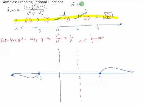 Examples: Graphing Rational Functions
