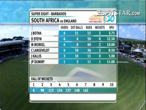 England Vs South Africa T20 Highlights
