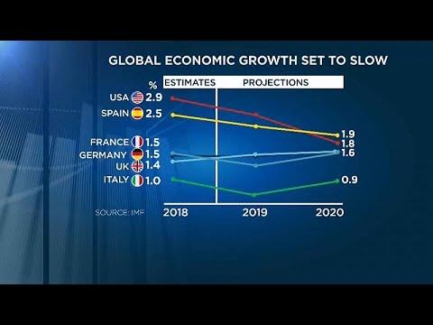 ΔΝΤ: Επιβραδύνεται η παγκόσμια ανάπτυξη το 2019 και το 2020