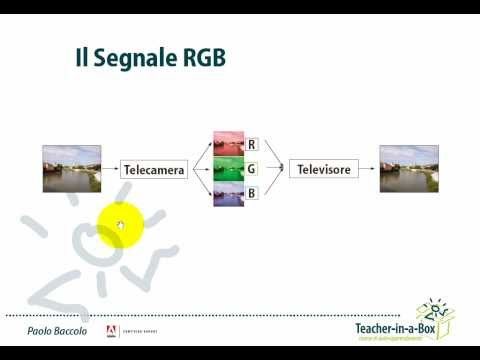 Acquisizione video da videocamera: il segnale RGB