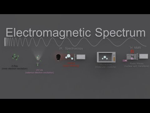 11.3 Electromagnetic Interactions with Atoms and Molecules [SL IB Chemistry]