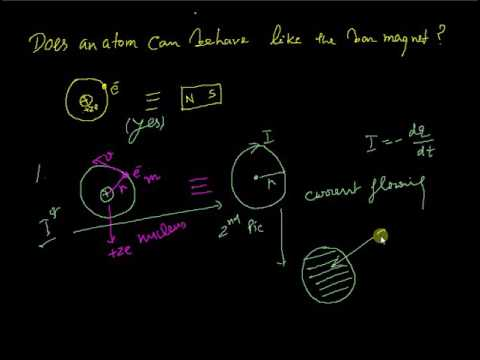 Magnetic Dipole Moment Concept of a Revolving Electron in an Atom