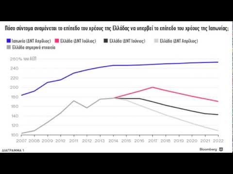Το δημόσιο χρέος της Ελλάδας πλησιάζει το ιαπωνικό χρέος (Bloomberg)