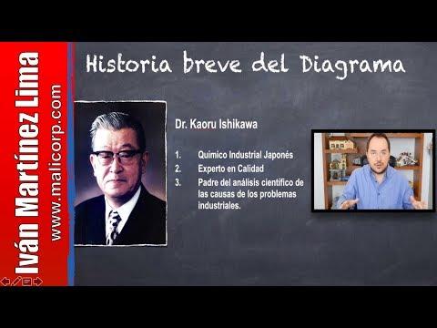 Video DIAGRAMA DE ISHIKAWA🐠 - Conoce los fundamentos teóricos de esta GRAN herramienta👍Kaoru Ishikawa download in MP3, 3GP, MP4, WEBM, AVI, FLV January 2017