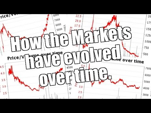 How The Markets Have Evolved