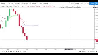 98% Win Rate, 5 Minutes Binary Options Strategy, Live trading Shown, 09 November 2018