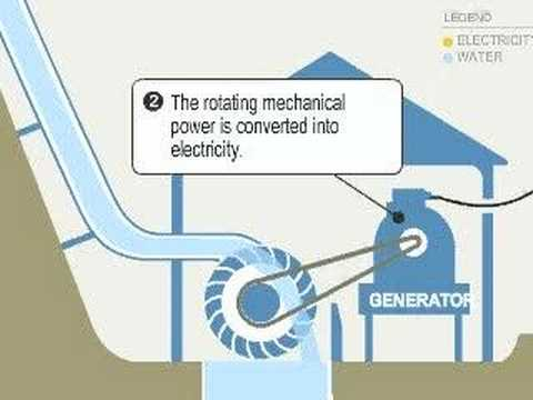 Micro hydro: how it works