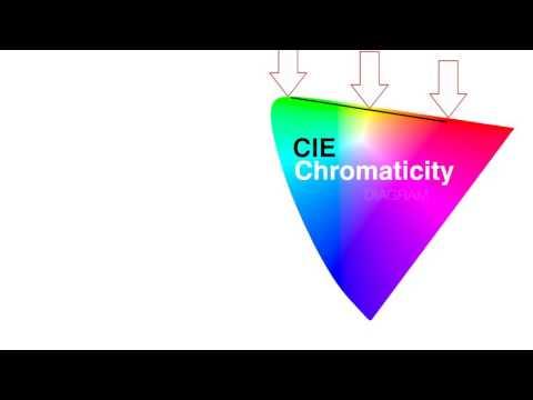 Cie Chromaticity Diagram Video Khan Academy