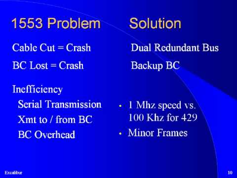 Overview - Part 1 of a 4 part introduction to MIL-STD-1553