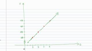 Intermediate Algebra - Equations of Lines (Part D)