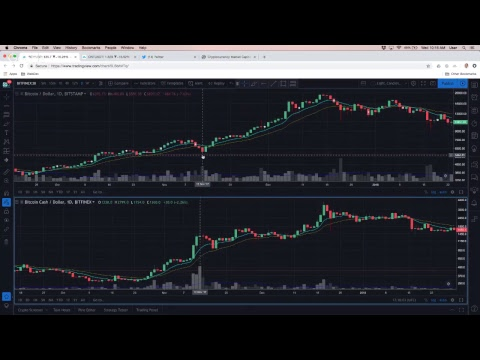 Oh the Carnage!  $Bitcoin Below $6K video