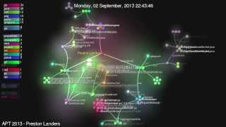 APT 2013 Git Source Code Visualization
