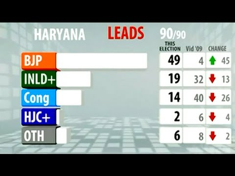 election - In Haryana, the BJP is ahead in 49 of the 90 seats and is set to script history; it has never been in government in Haryana on its own. Watch more videos: http://www.ndtv.com/video?yt.