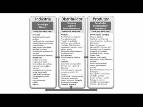 Drivers de valor na distribuição de insumos