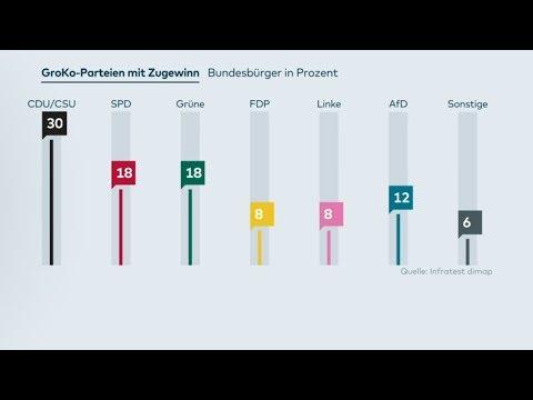 DeutschlandTrend: Die Parteien stärken ihr Profil – u ...