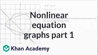 Nonlinear equation graphs — Basic example | Math | New SAT | Khan Academy