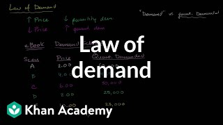 Law of demand   Supply, demand, and market equilibrium   Microeconomics   Khan Academy