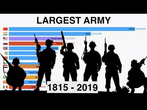 Largest Militaries  (1815 - 2019)