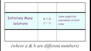 One Solution, No Solution, Infinitely Many Solutions