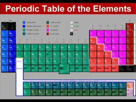 The Elements (1959) (Song) by Tom Lehrer