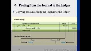 Financial Accounting: Journalizing Transactions, Debits,&Credits