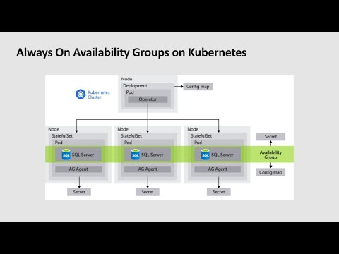 Databases Containers And Pods: SQL Server On Kubernetes - THR2096