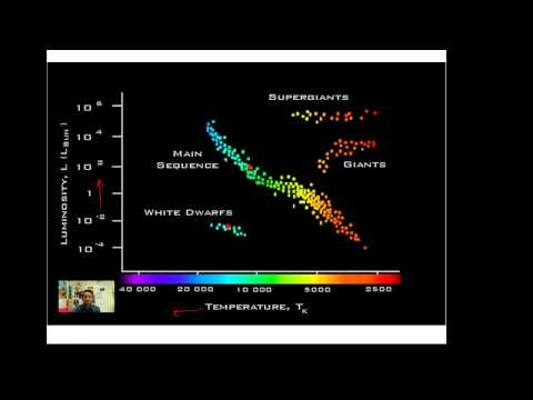 Main Sequence Star Lives ( Real World ) | Earth Science | CK-12 ...