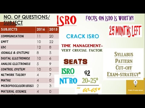 Strategy To Clear Isro Written Exam + Solution Of All Related Queries At A Single Platform