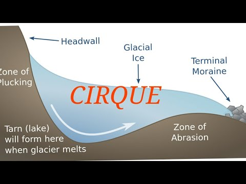Cirque | सर्क | | Optional Geography | Physical Geography | Geomorphology