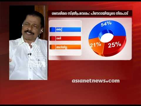 Pinarayi vijayan's stand in Sabarimala women entry | Asianet News Election survey