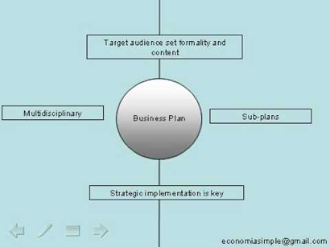 Strategic Planning: Business Plan in 1 Minute